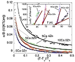 Nernst Effect Measurements of...
