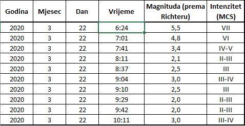 Obavijest o potresima na zagrebačkom...